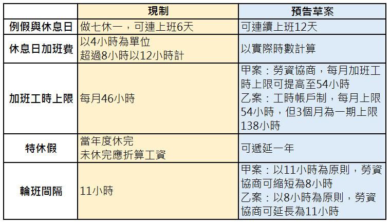 一張圖看現制 VS 草案:一例一休再改「可連上12天、加班54小時」,呂秋遠酸:勞動部是「最詭異的角色」