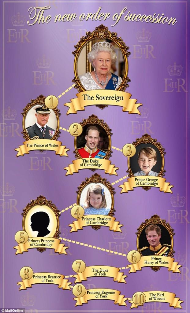 已離婚過一次的梅根馬克爾婚後「皇室頭銜」會有影響?2人「其實是表兄妹」比訂婚消息更驚人