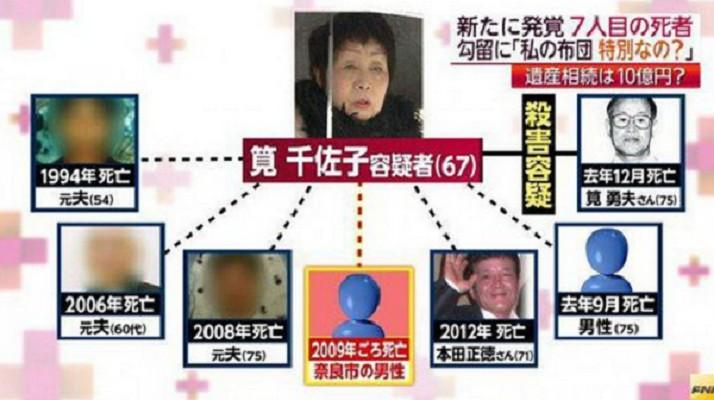 日本70歲「黑寡婦」殺害3任丈夫謀得2.6億元,「想殺第4任失手」被捕遭判死刑!