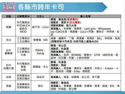 桃園2018跨年來賓「屌打其他縣市」,名單上出現「女神潔西卡」登台...大咖陣容出爐!