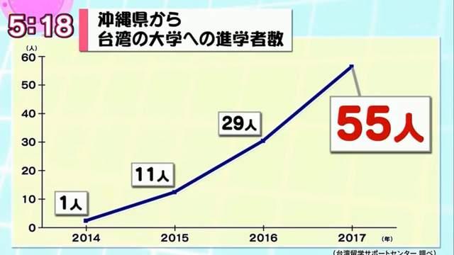 就是愛台灣!沖繩高中生首選「來台留學」,「3大優點」讓他們搶破頭還開中文課!
