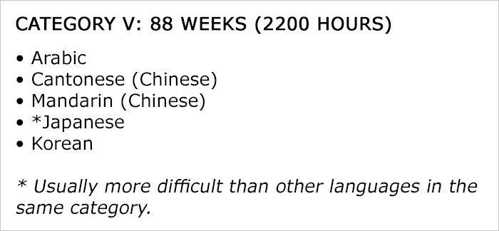 外語協會將世界語言劃分「5種難易度」和需花多少小時學習,中文竟然不是最難語言!