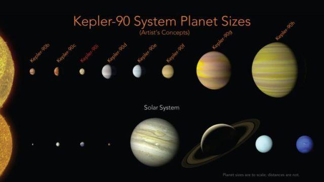 NASA發現一個和我們太陽系一模一樣的8大行星的「迷你太陽系」!