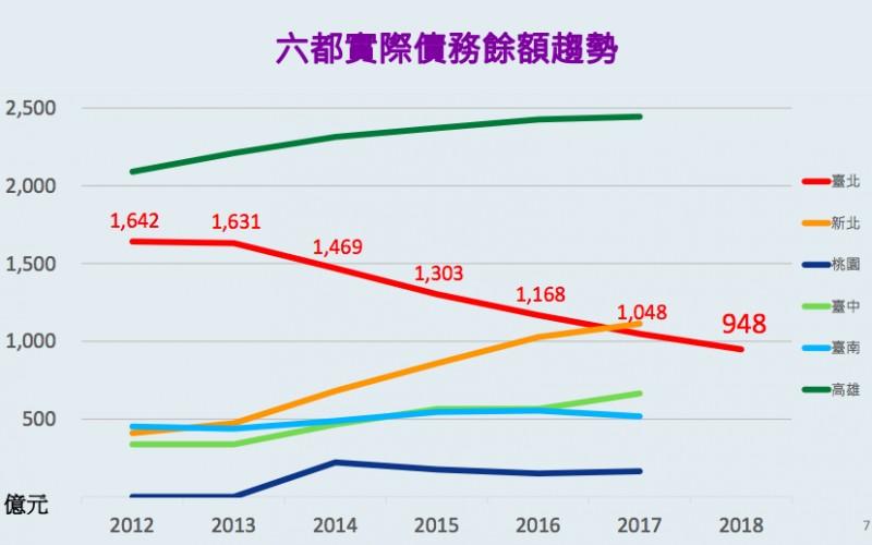 柯P榮登「六都還債王」3年減債390億!一張圖表讓鄉民嗨翻了