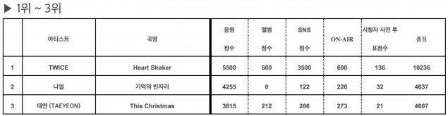 恭喜子瑜!TWICE成功打破記錄,成為史上歌唱節目「年度得獎最多團體」!