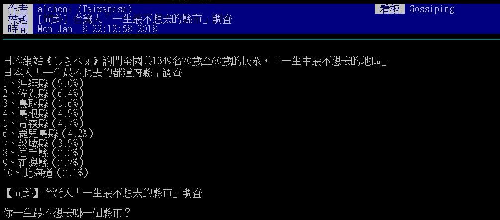 網友進行「台灣人一生最不想去的縣市」調查 「2個縣市」總票數破6成堪稱最無聊!