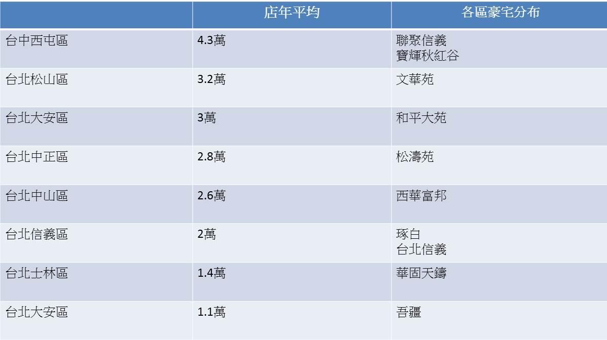 7 11去年募得1.7億元,高雄「蟬聯8年冠軍」台北豪宅區日收僅87元!《勞基法》影響太大