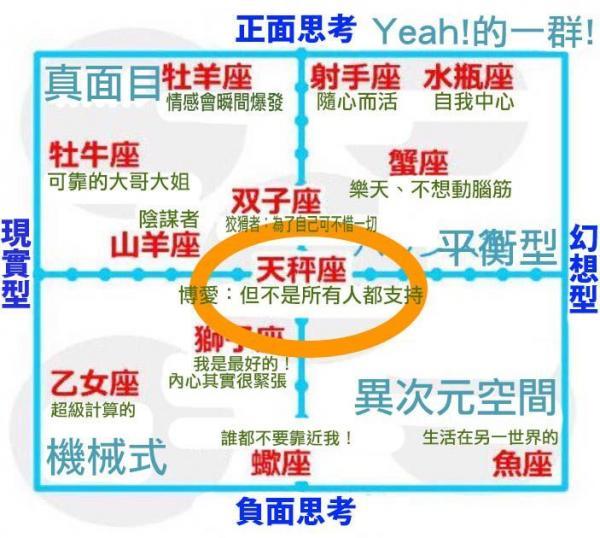 日本瘋傳神準「12星座分析圖」,一張圖準確看穿「各星座真實性格」!
