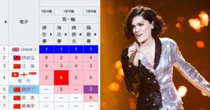 《歌手2018》才播1集「Jessie J驚傳退賽」!「一張比賽排名表」看懂原因,網友:其他人根本不在一個檔次上