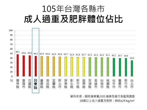 台北女生為什麼都比較正?一張「體重佔比圖」戰南北!