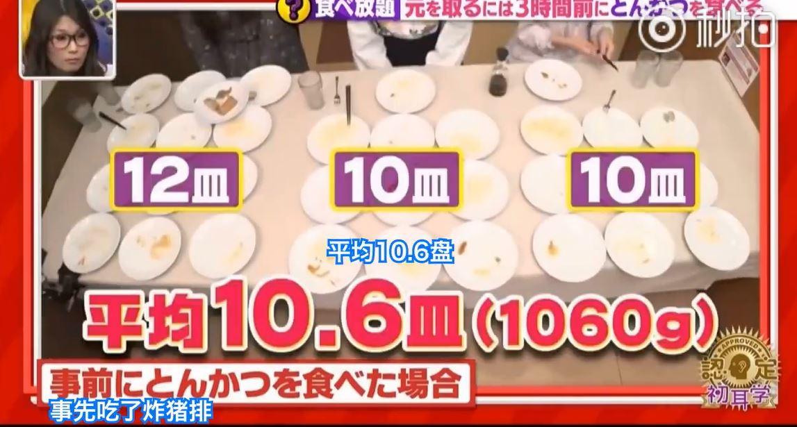吃到飽必勝秘訣!吃自助餐前吃了「就會有空腹感」比平常多吃1.5倍