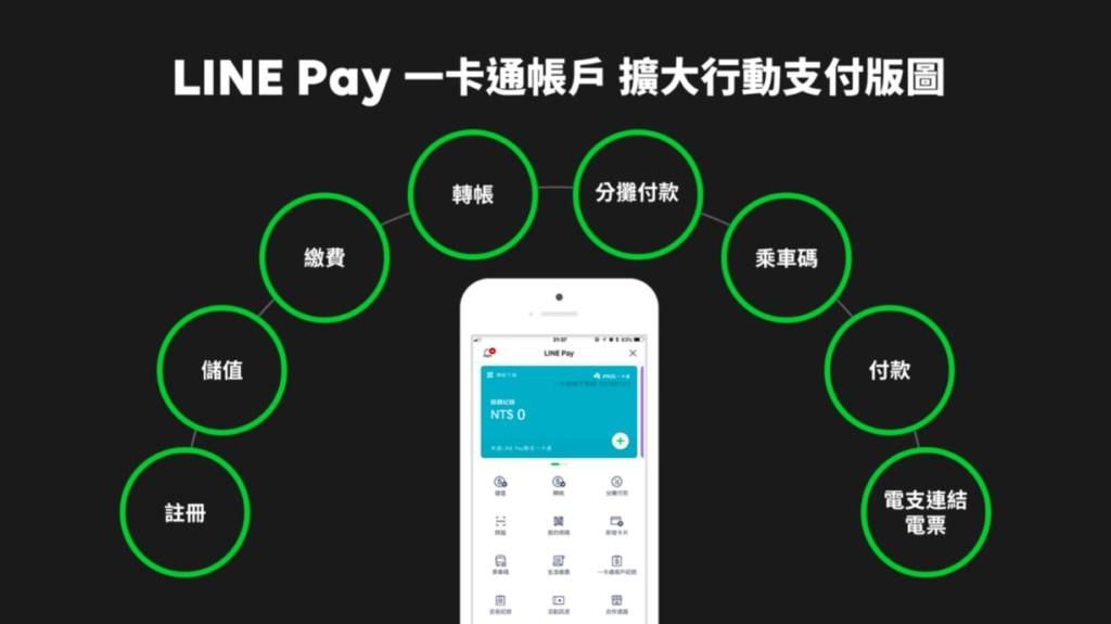 擴大版圖 重塑「行動支付生態圈」「LINE Pay 一卡通帳戶」正式上線 建構最懂你我生活的行動支付