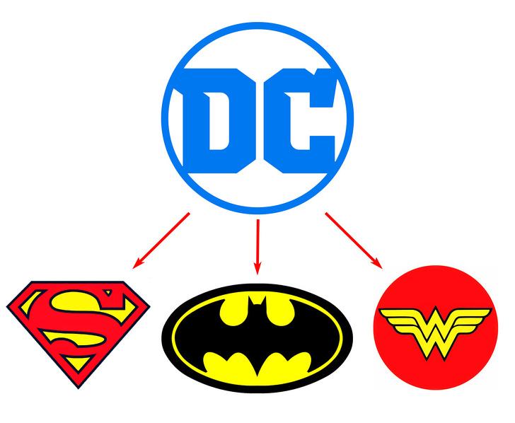 10個知名商標背後的「祕密訊息」 DC漫畫商標...居然是英雄合體!