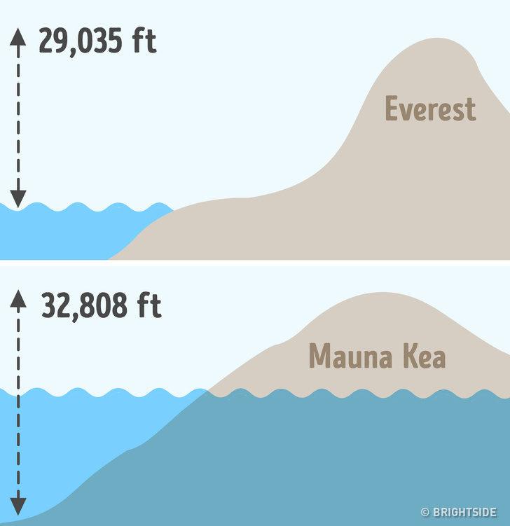 9個「其實我們都搞錯」的世界真相 聖母峰根本不是世界最高峰!