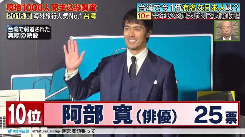 1000位台人票選「在台最有名日本人TOP 10」 第1名在台灣紅了20年!