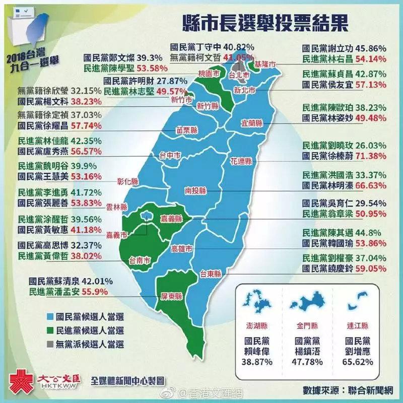 國民黨大勝中國人卻很痛苦 看開票結果崩潰:拜託別來騙咱們的錢啊~