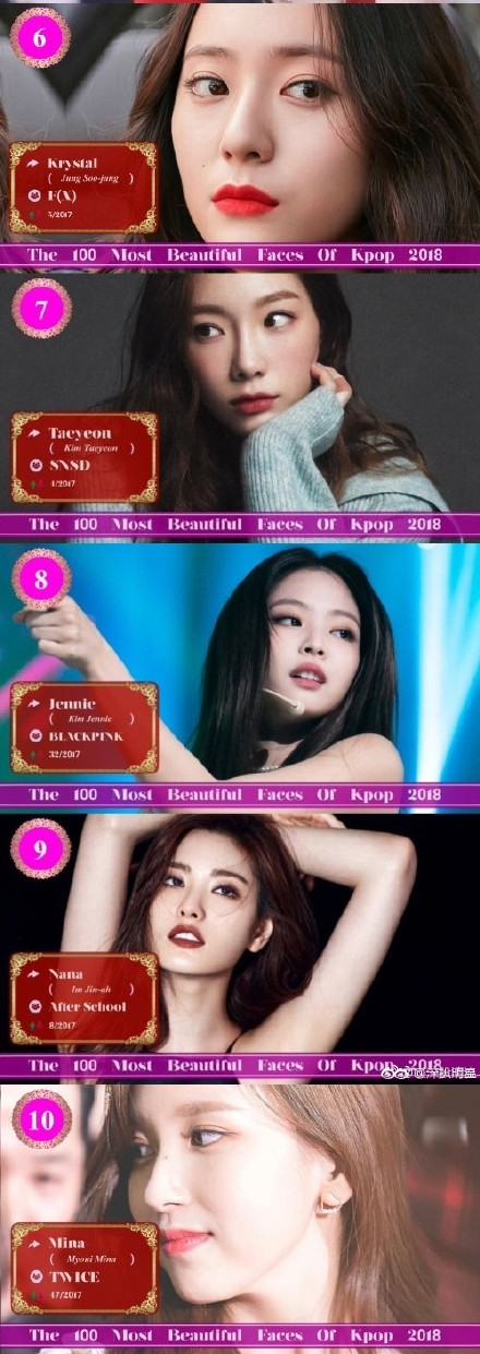 「Kpop前100美女歌手」出爐!周子瑜「世界第2美卻只拿第4名」 冠軍網狂推:不意外