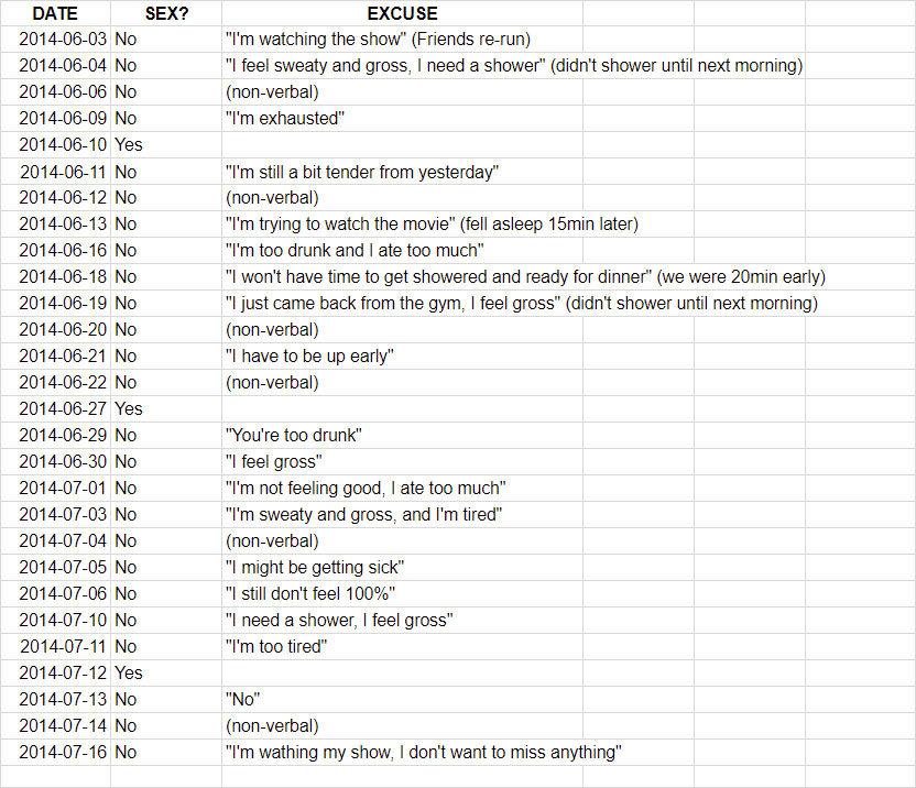 老公用表單記錄每次被「拒絕一起開心」的時間跟理由 趁老婆出差一次大爆發!