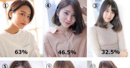 日調查讓女生「看起來很不可信」職場NG髮型 只要掌握「弧度」直接贏一半!