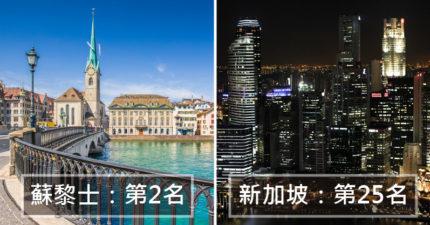 2019「全球城市生活品質」排名出爐 這個城市「連10年奪冠」台北完全沒成長!