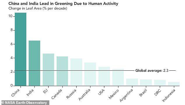 地球不是要毀滅了?NASA驚人發現:地球越來越「綠」但我們現在更危險