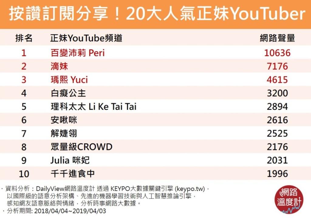 台灣20大「最紅正妹Youtuber」排行榜出爐!網卻酸:看第3名就知道不準了