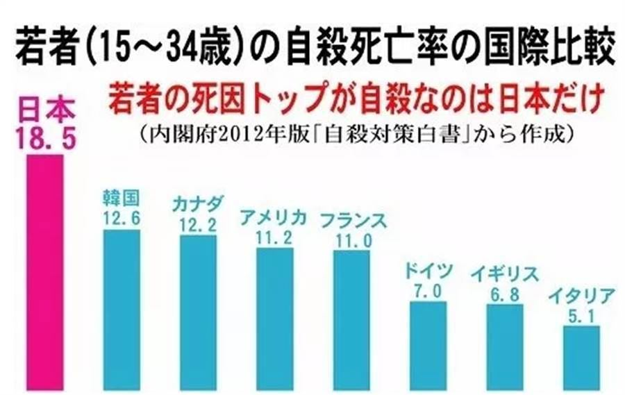 日媒列「10大日本世界第一差勁」連日本人都慚愧!連老公也「比不上台灣」網狂推:台灣其實幸福