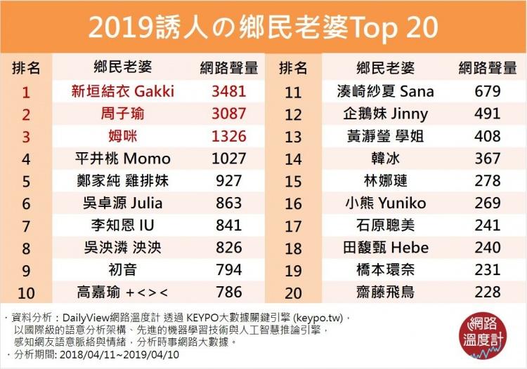 2019年「鄉民老婆Top20」出爐 子瑜「只能排第2」網讚:冠軍真的太強!