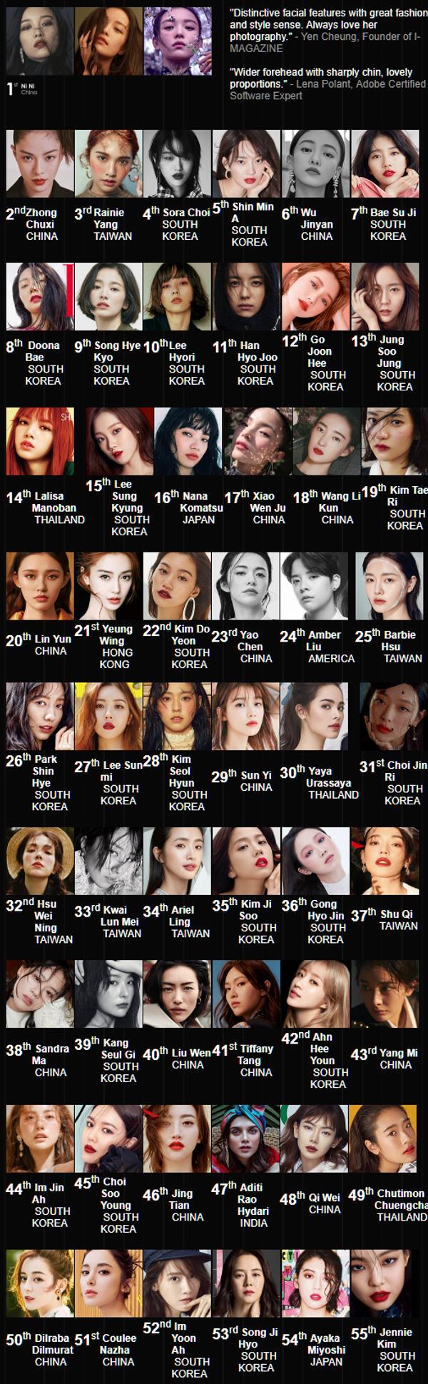 外媒票選「2018亞洲時尚臉孔」排行榜 防彈顔值代表「贏了全亞洲」楊丞琳成台灣之光!