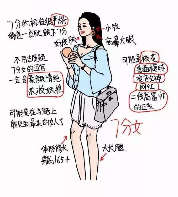 你是幾分女?如果把女生分為「1分到10分」 迪麗熱巴、范冰冰都不是10分妹!