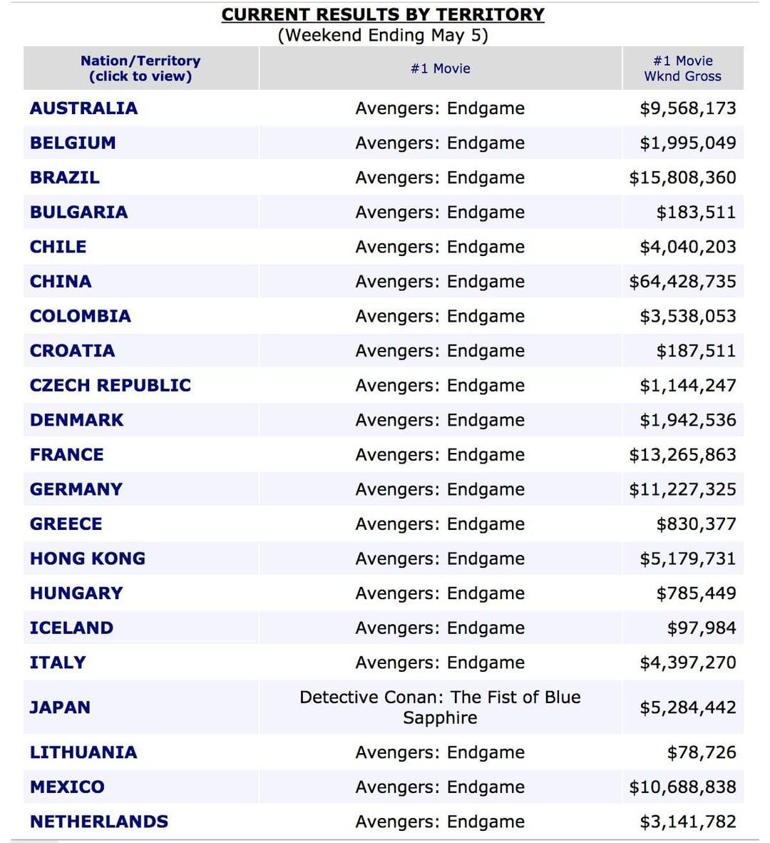 英雄犧牲都沒用!《復4》橫掃全球票房卻「在一個國家輸慘」 網傻眼:已連敗2次