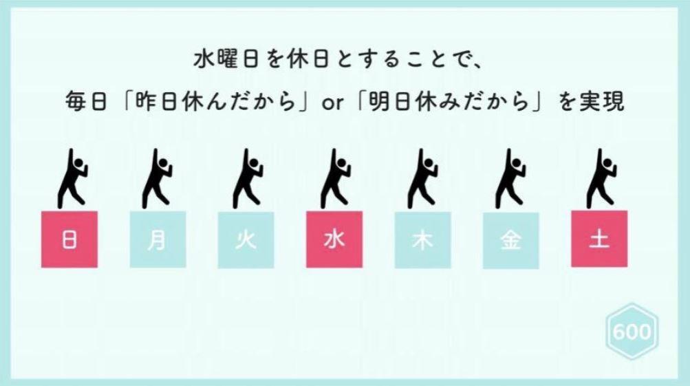日本徵才廣告標榜「每周三公休」 老闆背後「超體貼理由」台灣企業都該學!