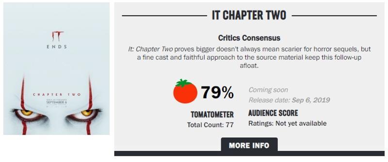《牠:第二章》口碑出爐!外媒狂讚「很滿意」比第一集更興奮 長大版「瑞奇」演技被讚爆