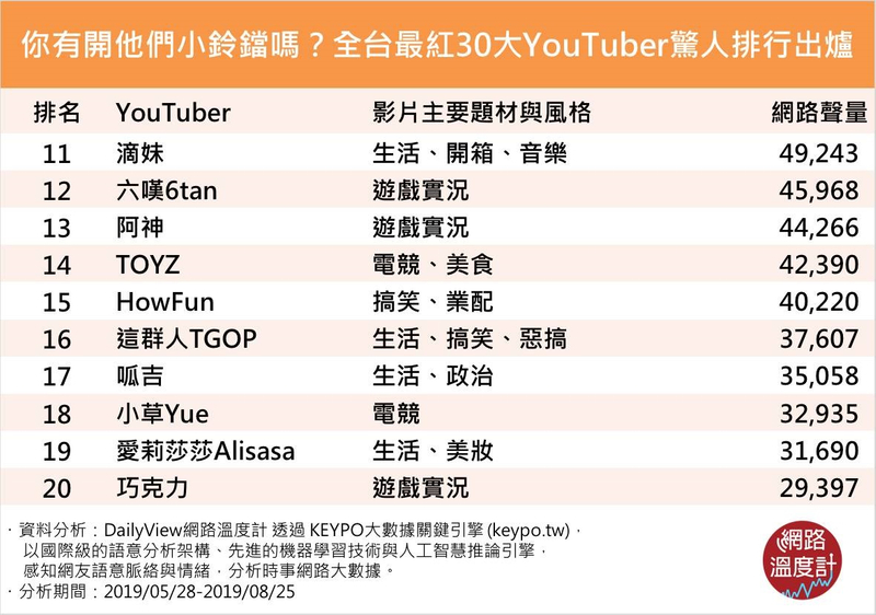 全台最紅Youtuber冠軍出爐!他訂閲人數「只有80萬」卻打敗蔡阿嘎 阿滴只排到第5