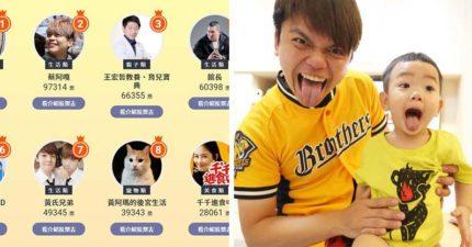 台灣最具影響力「網紅」冠軍是他!蔡阿嘎慘被屈居第2 他:票數超懸殊