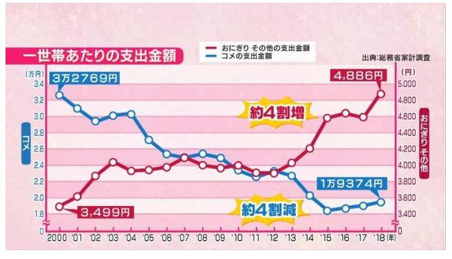 日本人開始「不買米」連電鍋都丟光 全改買「超商飯糰」都因:太浪費!