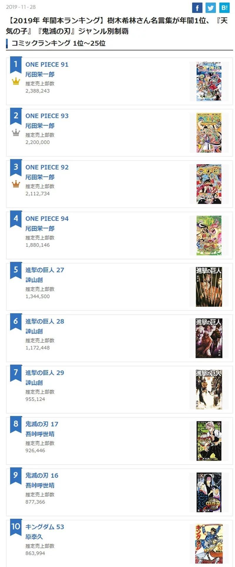 世代交替?《鬼滅之刃》狂銷1200萬本 終結《航海王》「11年不敗紀錄」!
