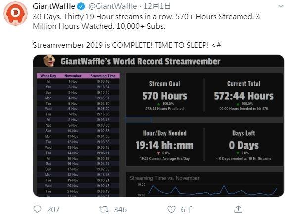 直播主「一個月開台時數PK」結果出路 世界紀錄「只睡3小時」粉絲超擔心!