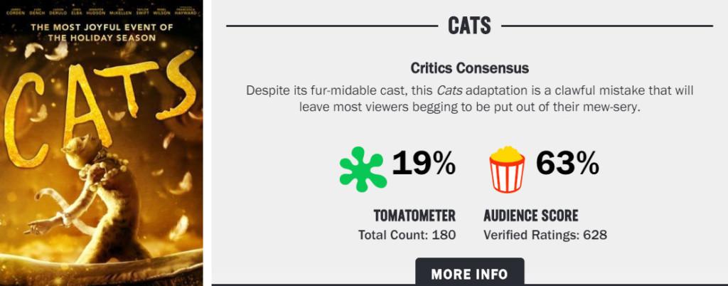 《貓》首波影評出爐!爛番茄開出「19分」外媒狠批:看完發現自己是狗派