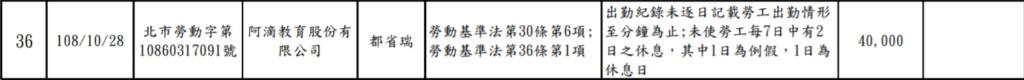 阿滴英文「實習生控待遇不公」被勞動局查 檢查結果「2項違規」開罰4萬元!