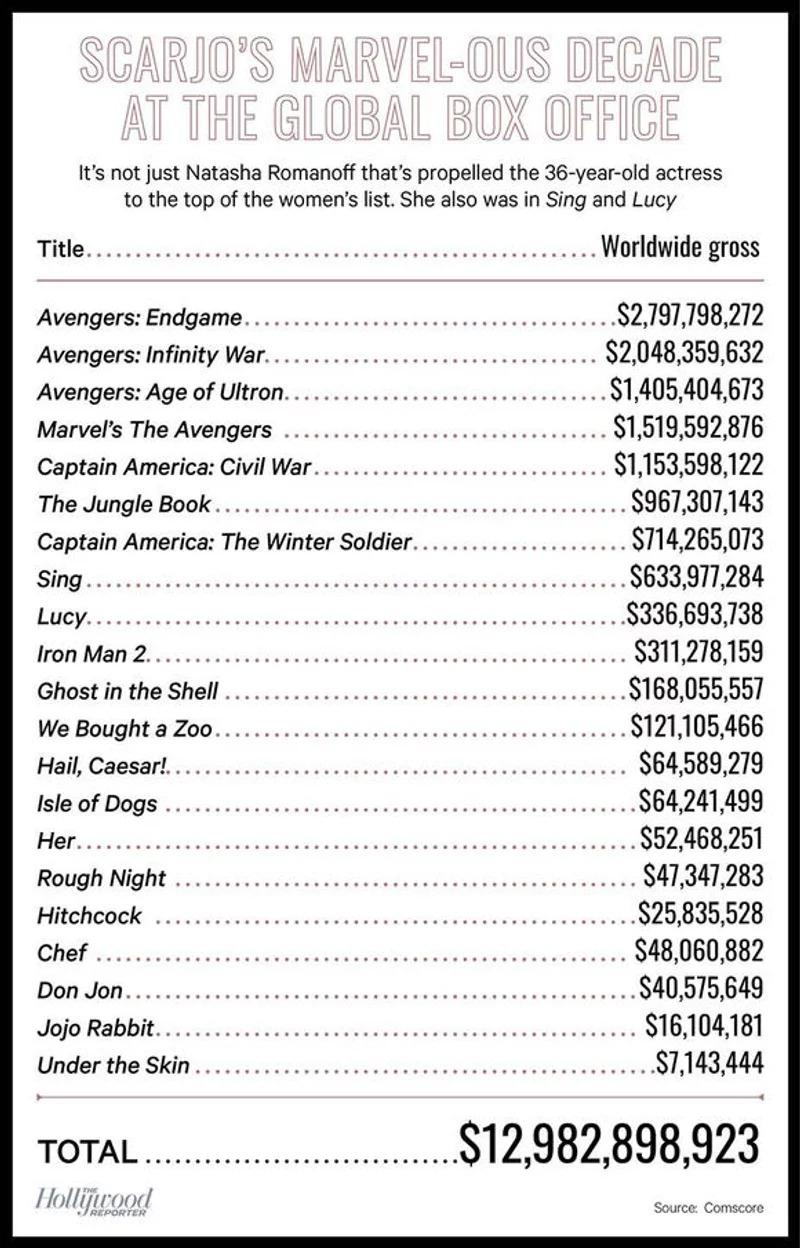 最猛女演員!外媒封史嘉蕾喬韓森「10年票房女王」出演21部作品狂掃130億