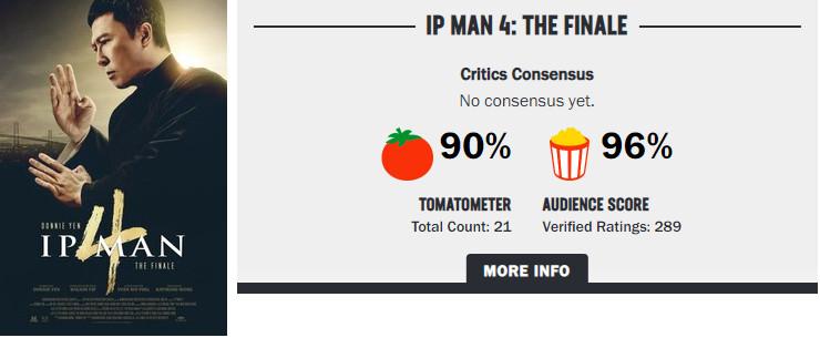 《葉問4》外媒評價出爐!爛番茄「開出90分」甄子丹表現被大讚:完美告別作