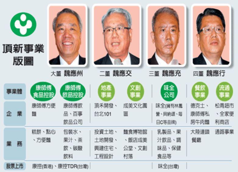 富比世公布最新「台灣富豪榜」郭董掉出前三 頂新魏家拿第一!