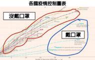「戴口罩」到底有沒有用?名醫用一張「疫情控制圖表」解釋成效:台灣很棒