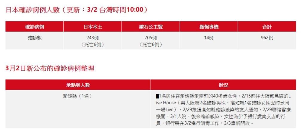 速報/日本「新冠狀病毒」確診攀升962例!官方整理「死亡分佈圖」遊客注意