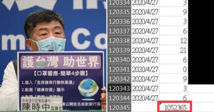 台灣推「全民捐口罩」救世界 單日捐款量破百萬!