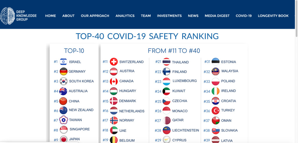 全球「防疫最安全國家」出爐 中國第五「1分贏台灣」網全傻眼