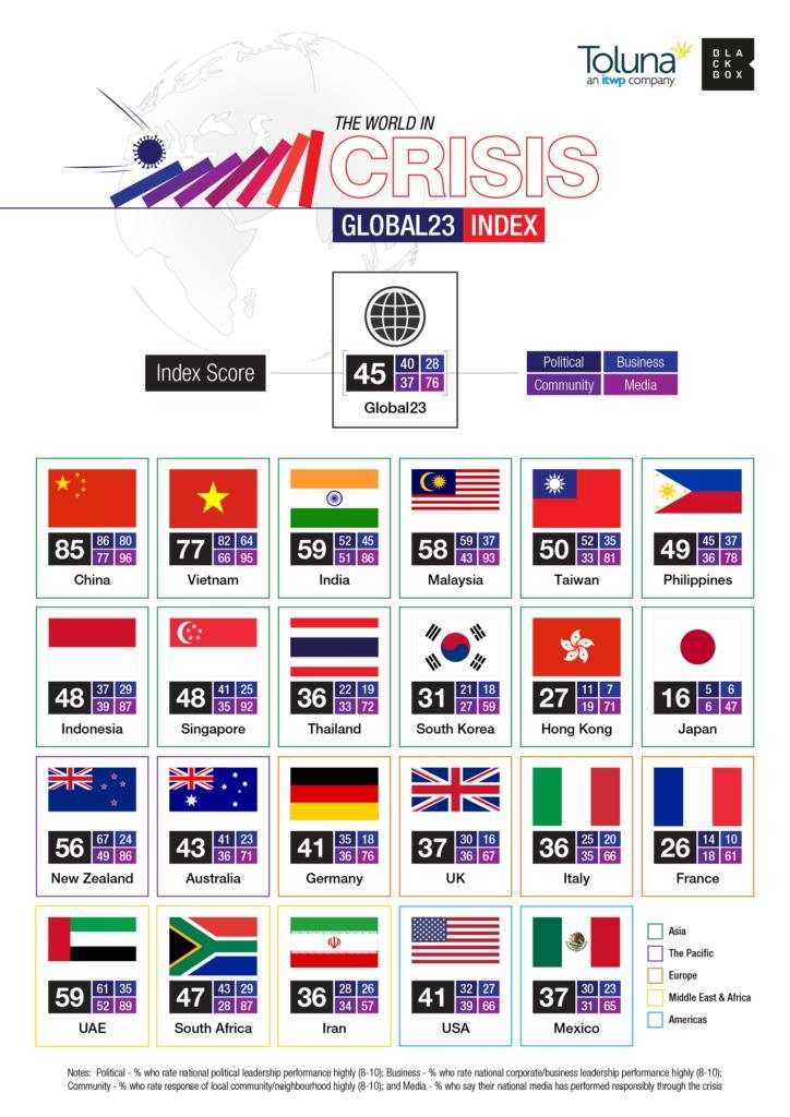 全球「抗疫滿意度」排名出爐 台灣「慘輸中國」日本最慘!