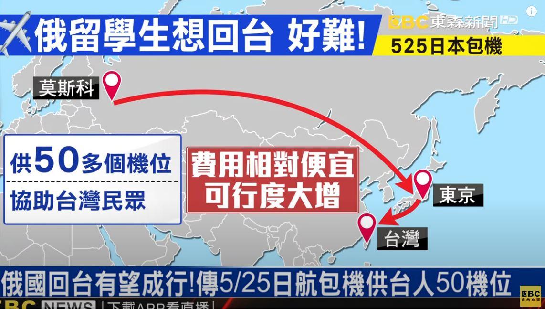 俄連8天確診破萬!滯俄台人回不來...日本「讓位給台灣人」