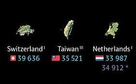 全球土地真實面積排行「美國跌出前5名」 台灣贏155國!